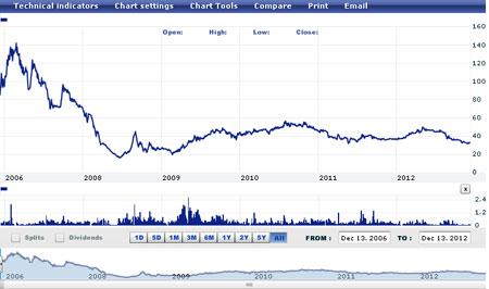 Biểu đồ cổ phiếu FPT trong 6 năm lên sàn. Nguồn: VN Direct.