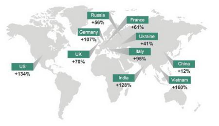 Nhóm 10 quốc gia có tỉ lệ người dùng Internet bị lừa đảo trực tuyến tăng cao nhất, trong đó có Việt Nam đang ở mức đáng báo động, tăng 160% - Nguồn: Kaspersky Lab