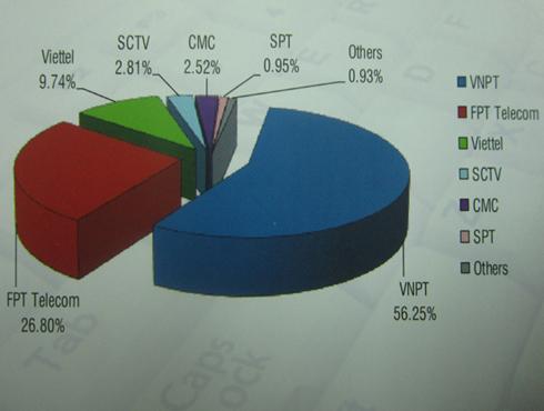 Thị phần (thuê bao) của các doanh nghiệp cung cấp dịch vụ truy nhập Internet băng rộng cố định Việt Nam năm 2013.