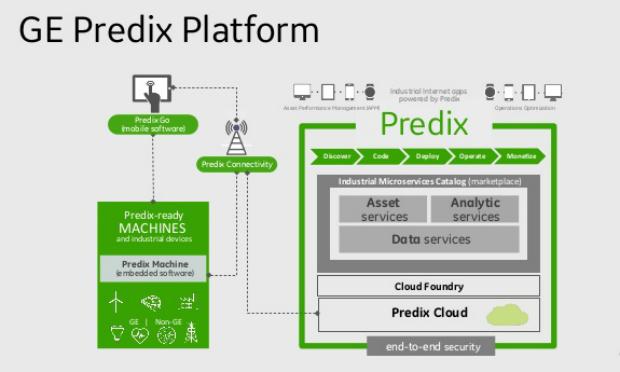 Predix, công cụ phân tích quy mô công nghiệp để tối ưu hóa tài sản và hoạt động bằng cách cung cấp một cách tiêu chuẩn để kết nối các máy, dữ liệu, và con người