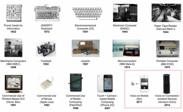 Figure 1 - Lịch sử tương tác người-máy (1830s- 2015)