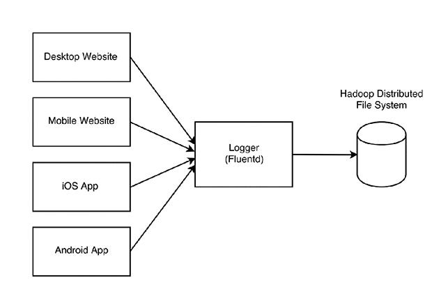 Hệ thống tracking hành vi người dùng của Sendo.vn