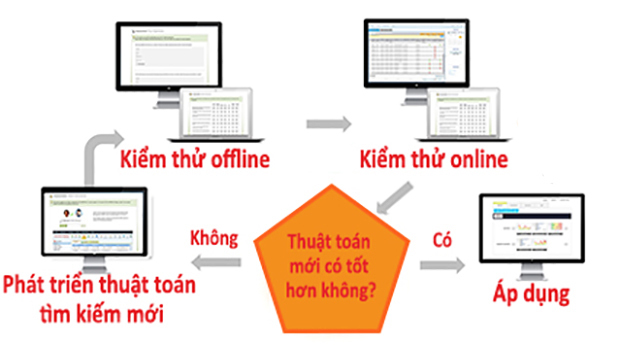 Quy trình cải tiến liên tục thuật toán tìm kiếm của Sendo.vn