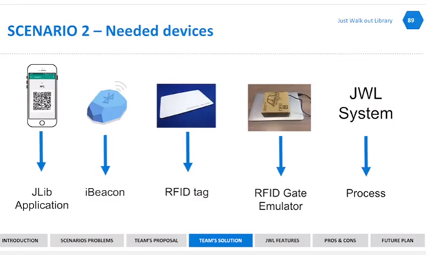 JliB Application, iBeacon, RFID tag, RFID Gate Emulator, JWL System