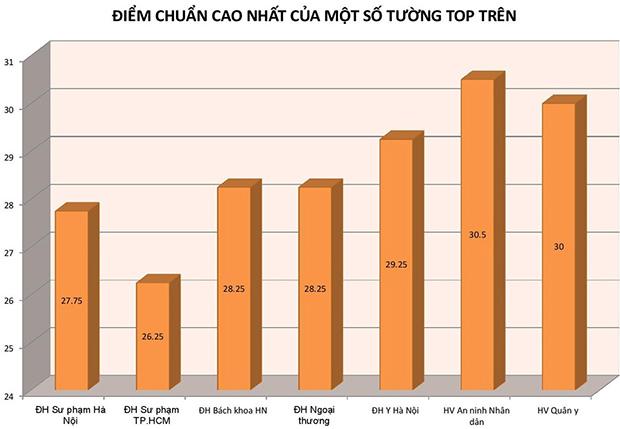 Điểm chuẩn trường top trên ngành sư phạm vẫn thấp hơn những ngành khác. Ảnh: Nguyễn Sương.