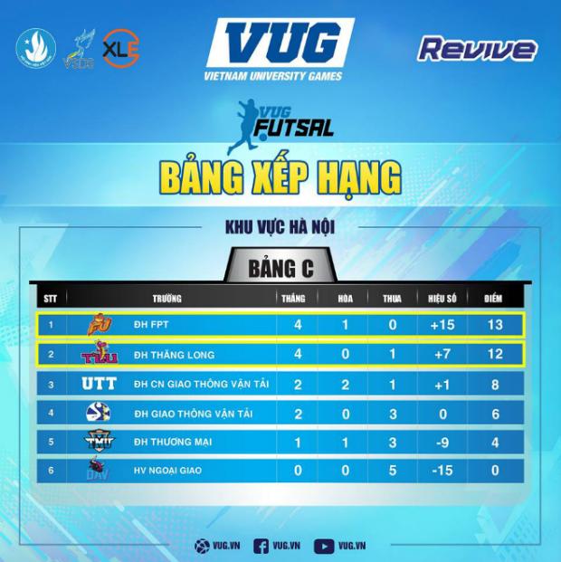 Kết quả xếp hạng vòng Bảng của bộ môn Futsal tại Hà Nội.