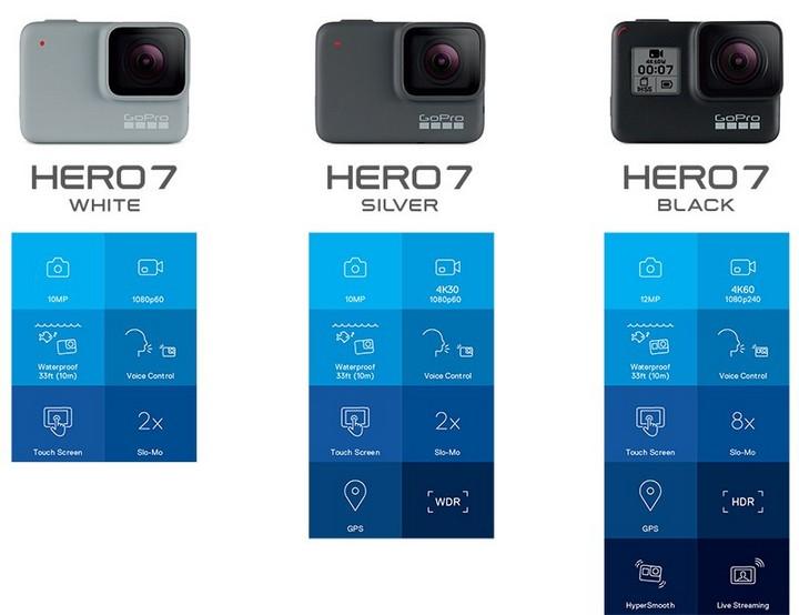 Synnex FPT cũng đã công bố giá bán của 3 phiên bản HERO7. Cụ thể, mức giá cho các phiên bản Black, Silver và White lần lượt là 10,5, 7,9 và 5,3 triệu đồng. Đây là mức giá khá hợp lý, tương đương với giá bán xách tay khi sản phẩm này mới về Việt Nam vào đầu tháng.