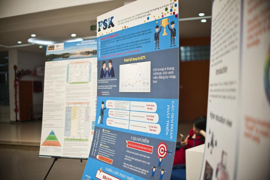Triển lãm poster là hình thức lần đầu tiên được triển khai tại ngày hội giáo dục FPT Educamp. Hưởng ứng mô hình mới này, BTC nhận được 12 lượt đăng ký tham gia trình bày poster.