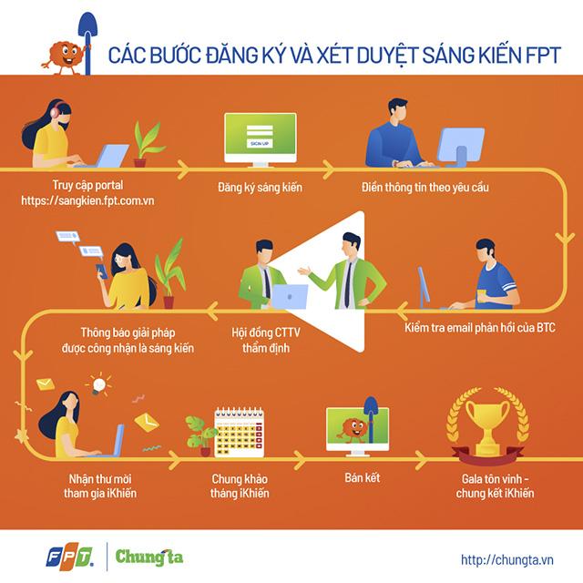 640-Cach-thuc-dang-ky-WP-1522-1594033464
