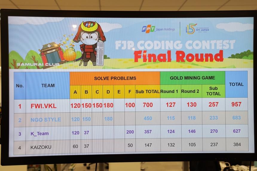 """Chung cuộc với tổng số điểm 957 điểm của cả 2 vòng thi giải đề và game AI - đội FWI.VKL đã giành chức vô địch.Giải Nhì gọi tên Ngo Style. Giải Ba thuộc về K-Team. Giải Tư được trao cho Kaizoku. """"Chúng tôi không có chiến thuật gì đặc biệt, cả đội đều tập trung vào giải các bài toán khó cùng nhau"""", anh Đỗ Tấn Liêm - đại diện đội FWI.VKL chia sẻ."""