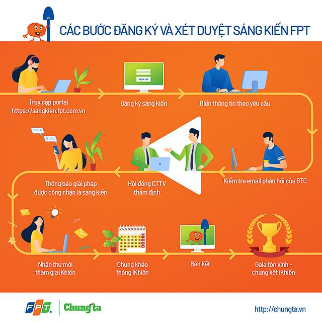 641-Cach-thuc-dang-ky-WP-1522-9167-1167-