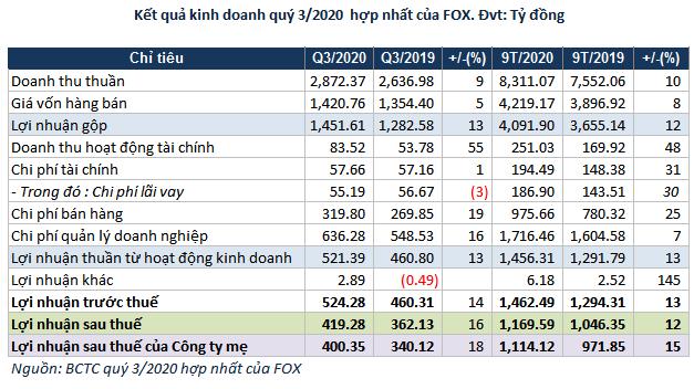 fox-bctc-quy-3-6804-1603680921.png