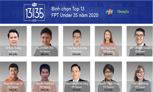Sau 1 ngày, FPT Telecom 'thống lĩnh' lượng vote Under 35